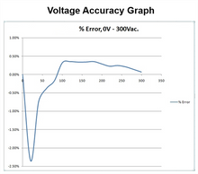 Load image into Gallery viewer, Voltage Accuracy Graph