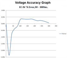 Load image into Gallery viewer, Electrocorder EC-3V Three Phase Voltage Logger for Commercial and Industrial Applications
