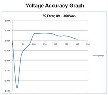 Load image into Gallery viewer, Electrocorder EC-7VAR-RS Three Phase Voltage, Current & Power Factor Data Logger