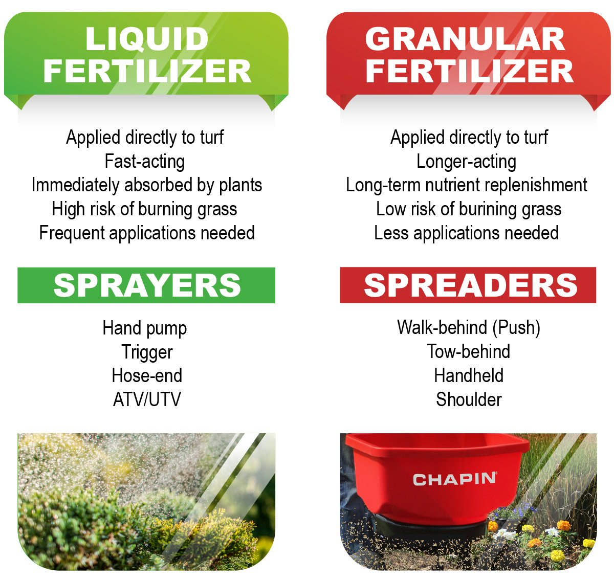 Liquid versus granular fertilizer chart