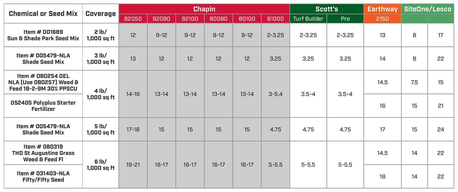 Chapin spreader comparison by brand and chemical