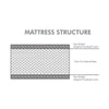 Sofzsleep Moonlight Mattress H10cm