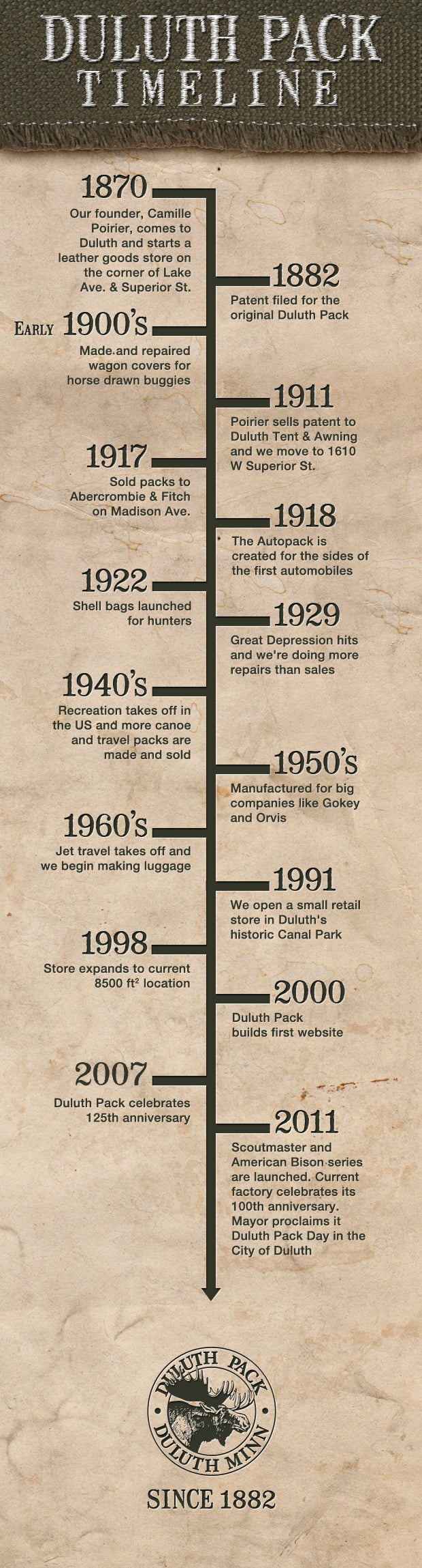 Duluth Pack Company History Timeline