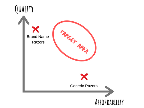 Quality Affordability Chart