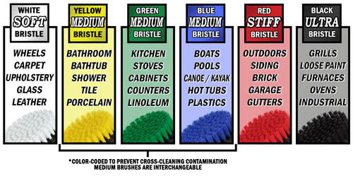 Drillbrush application and stiffness color chart