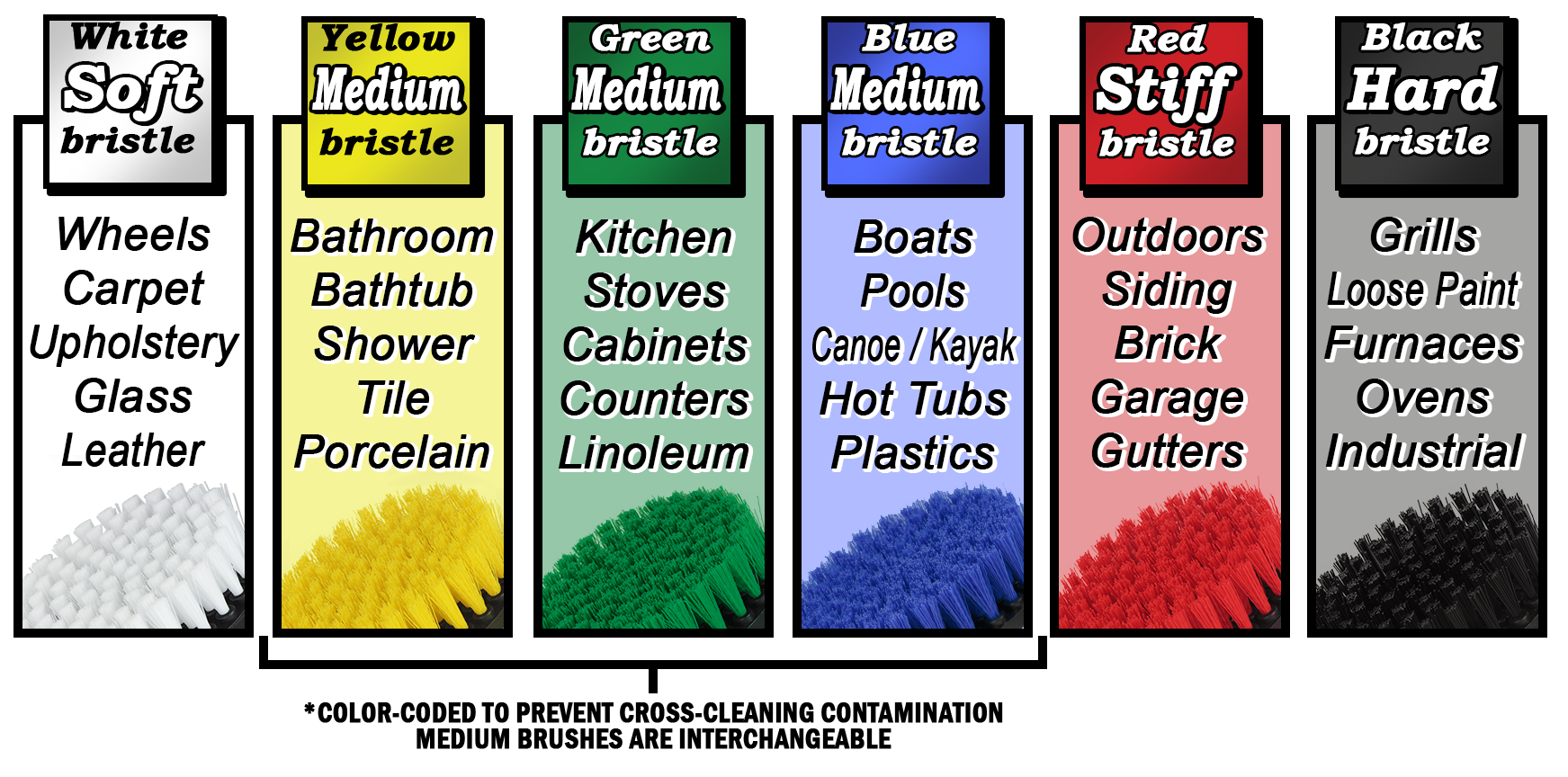 Brush application color chart