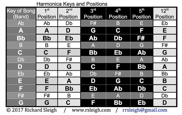 Harmonica Fundamentals: Pentatonic Scales and Train Rhythm Variations
