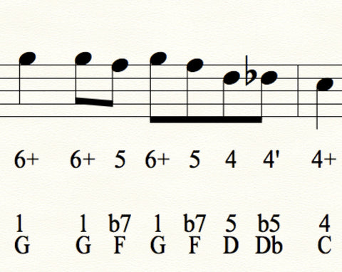Good Mornin, Mr. Wells - A Blues Scale Study Song (Download)
