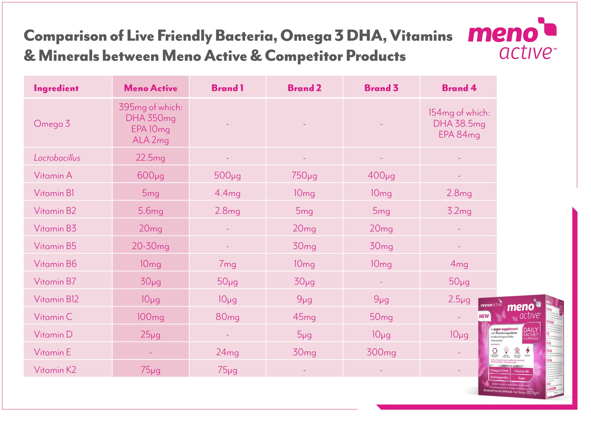 How does Meno Active compare to other brands - key ingredients - Menopause - Perimenopasue