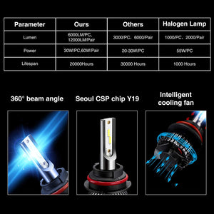 9007 LED Headlight Bulbs9007 LED Headlight Bulbs Conversion Kit LED Light Bulb with Cooling Fan,12000LM 6500K Xenon White, Low Beam/Fog Light Bulb,Pack of 2
