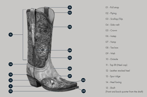Lucchese boot anatomy diagram