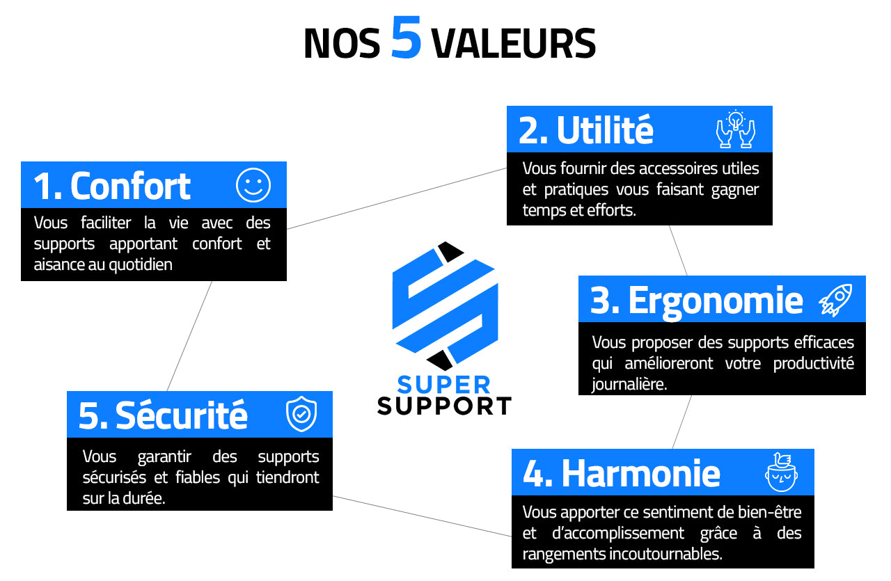 Valeurs Super Support