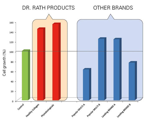 Product Efficacy | Dr  Rath USA, Inc