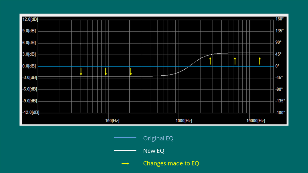 graph showing changes to the EQ of kokoon sleep headphones