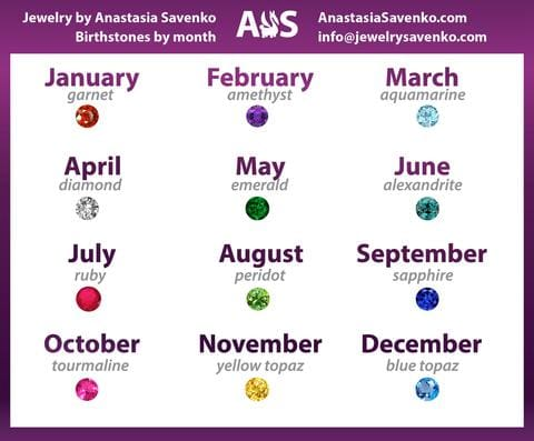 Birthstones By Month Chart