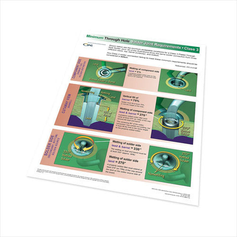 Through Hole Solder Joint Evaluation Wall Poster - Class 3 - Revision G