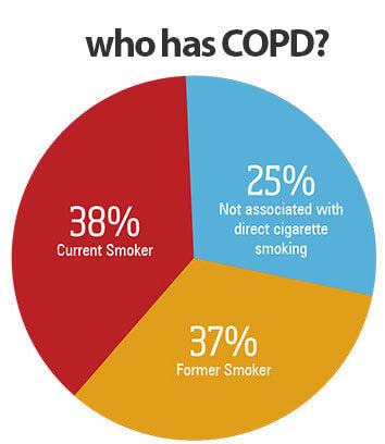 Who has COPD