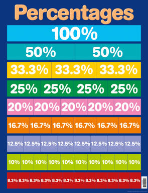 Fractions Decimals and Percentages - Activity Pack