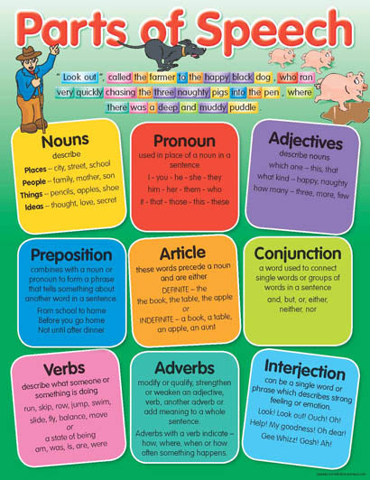 Parts of Speech - Educational Chart