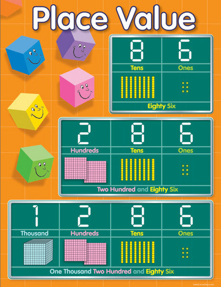 Place Value - Educational Chart