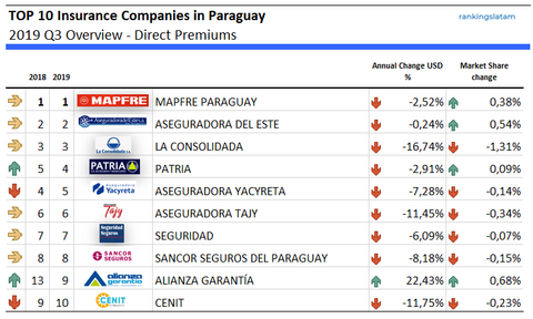 TOP 10 Insurance Companies in Paraguay performance summary (USD)
