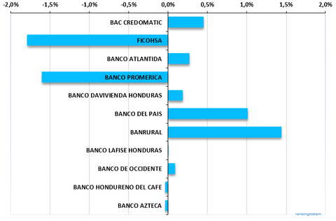 Honduras Credit Card Outstandings, Annual performance, market share