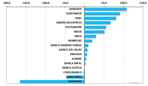 Mexico Credit Card Outstandings, Annual performance, USD millions