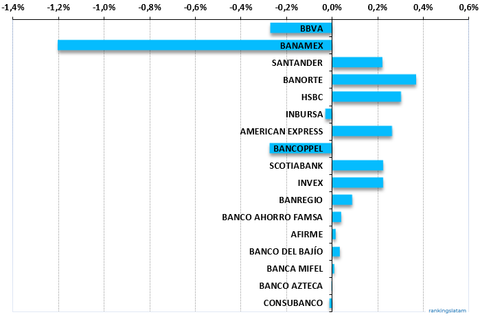 Mexico Credit Card Outstandings, Annual change in market share, (Banks)