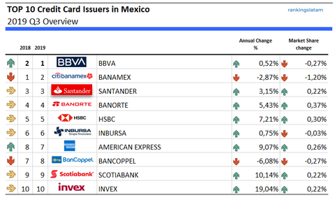 Mexico: TOP 10 Credit Card Issuers (Banks) by credit outstandings (2019Q3)