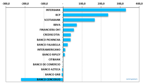 Peru Credit Card Outstandings, Annual performance, USD millions