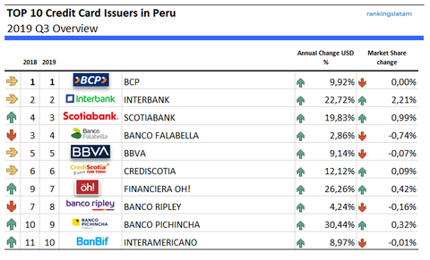 Peru: TOP 10 Credit Card Issuers (Banks) by credit outstandings (2019Q3)