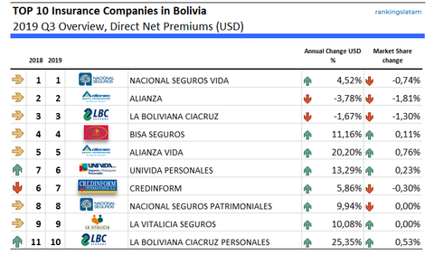 TOP 10 Insurance Companies in Bolivia performance summary (USD)