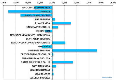 Insurers in Bolivia: Annual performance, Market Share, %