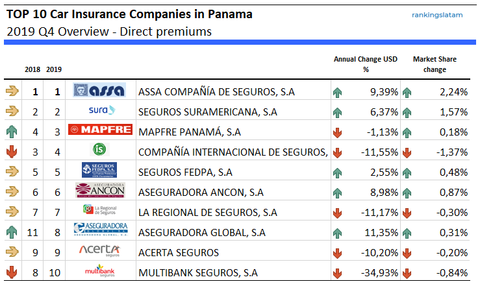 Car insurance companies in panama ranking direct premiums 2019