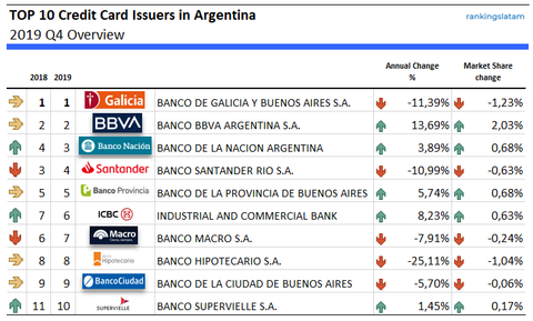 Top 10 Credit Card Issuers in Argentina - Ranking and performance