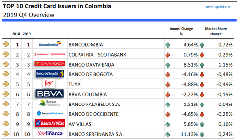 Top 10 Credit Card Issuers in Colombia - Ranking and performance