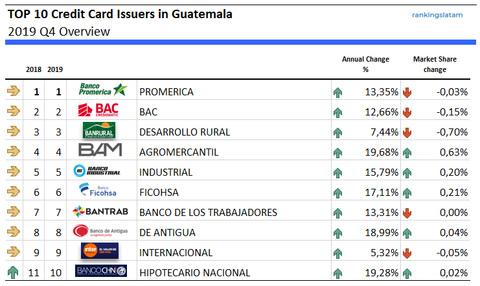 Top 10 Credit Card Issuers in Guatemala - Ranking and performance