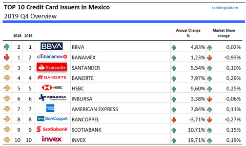 Top 10 Credit Card Issuers in Mexico - Ranking and performance