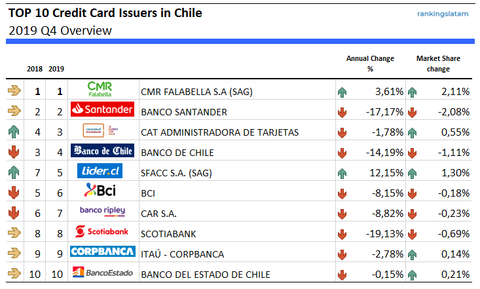 Top 10 Credit Card Issuers in Chile - Ranking and Performance