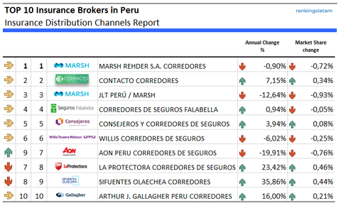 Insurance Distribution channels in Peru Brokers and Agents ranking