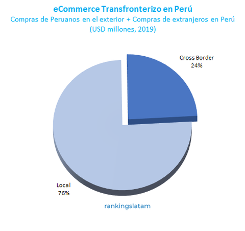 eCommerce en Peru volumen crossborder y domestico usd