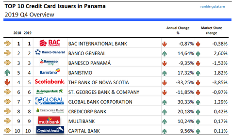 Top 10 Credit Card Issuers in Panama - Ranking and performance market share