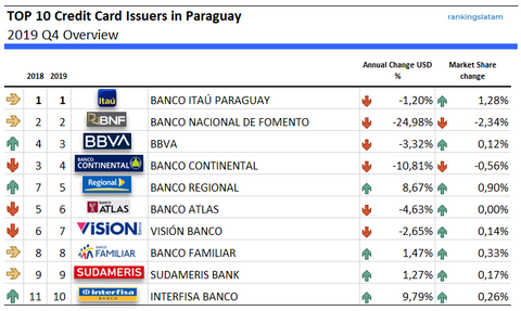 Top 10 credit card issuers in Paraguay 2019 marketshares