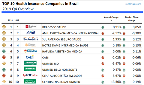 Top 10 Health Insurance Companies in Brazil - Ranking and Performance - Total Services Volume (USD)