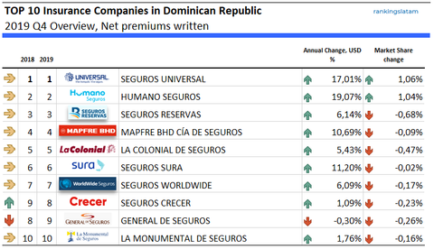 top 10 insurance companies in dominican republic market share 2019 usd premiums