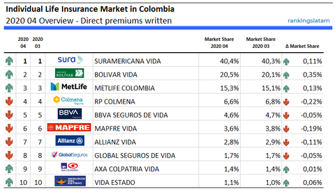 Individual Life Insurance in Colombia - Performance - Direct premiums written - 2020.04 Overview - RankingsLatAm