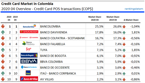 Credit Card market in Colombia - POS transactions (COP$) - Ranking & Performance