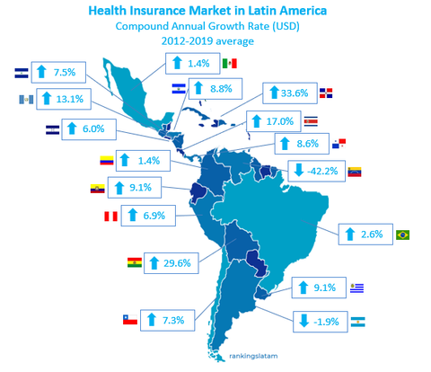Health insurance market in latin america CAGR average by country