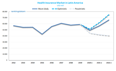 Health insurance market in latin america forecast scenarios usd millions