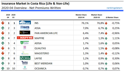 Life & non-Life Insurance Market in Costa Rica - Performance - Net premiums written - 2020.04 Overview
